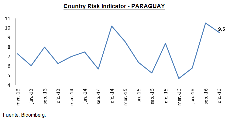 Country_Risk_Indicator-PY.png